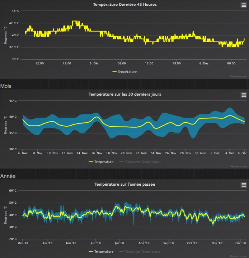 Domoticz 4.9700 - Temérature - Raspberry température graphiques